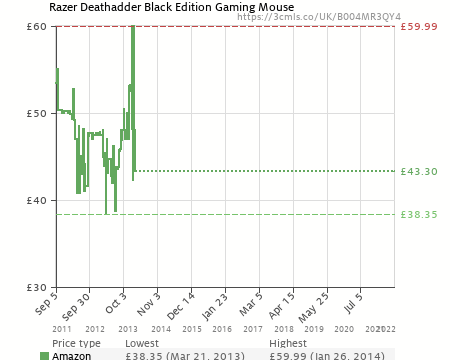 8a29f544120 Razer Deathadder Black Edition Gaming Mouse (B004MR3QY4)   Amazon price  tracker / tracking, Amazon price history charts, Amazon price watches, Amazon  price ...