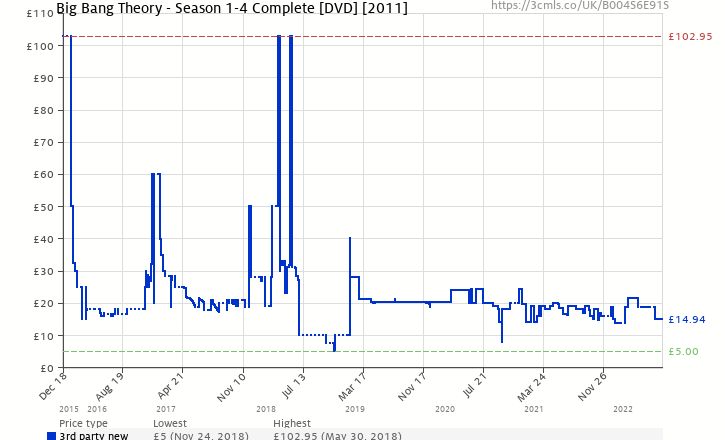 Amazon price history chart for Big Bang Theory - Season 1-4 Complete [DVD]