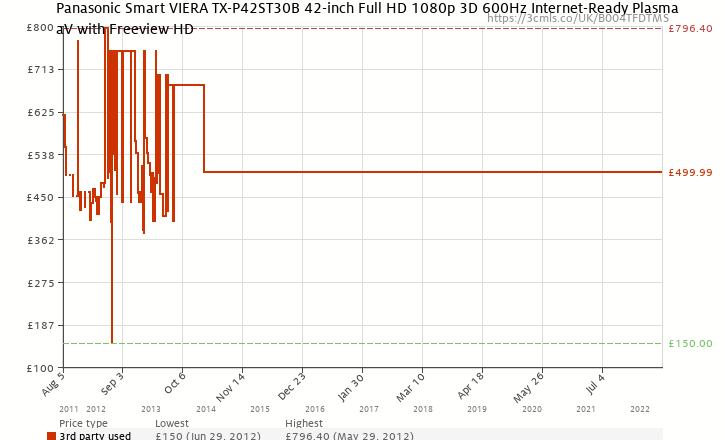 Amazon price history chart for Panasonic Smart VIERA TX-P42ST30B 42-inch Full HD 1080p 3D 600Hz Internet-Ready Plasma TV with Freeview HD
