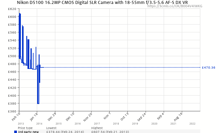 Amazon price history chart for D5100 camera + AF-S VR DX 18-55 mm lens