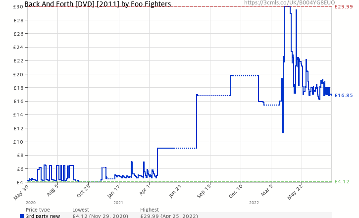 Amazon price history chart for Foo Fighters: Back And Forth [Blu-ray] [2011]