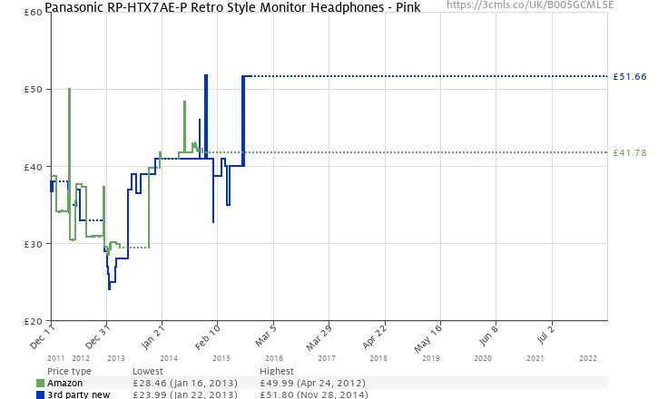Amazon price history chart for Panasonic RP-HTX7AE-P Retro Style Monitor Headphones - Pink
