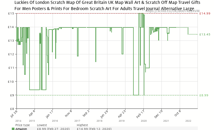 Luckies of london scratch map uk ireland edition personalised amazon price history chart for luckies of london scratch map uk ireland edition personalised gumiabroncs Image collections