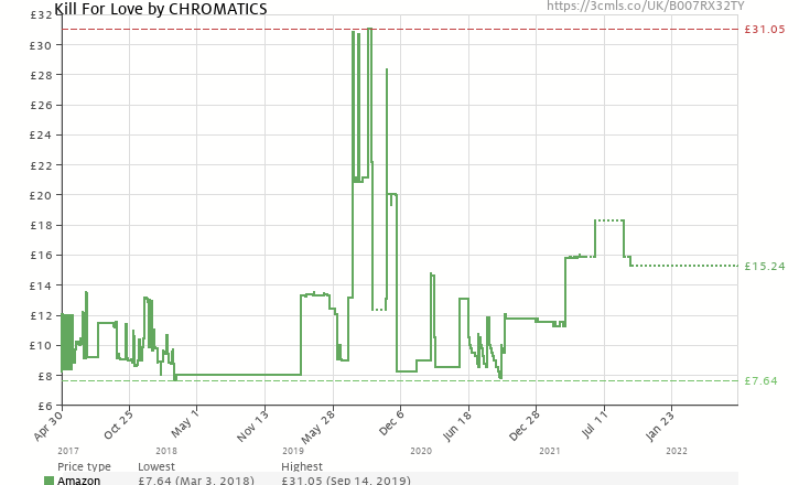 Amazon price history chart for Kill For Love