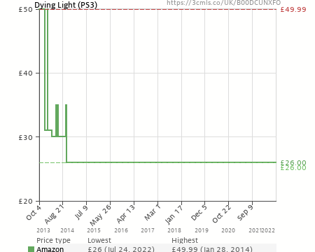 Dying Light (PS3) (B00DCUNXFO) | Amazon price tracker