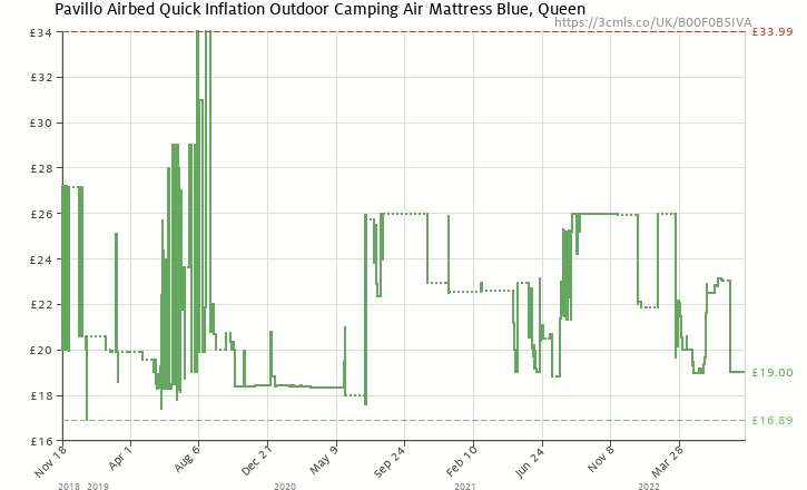 41f46c4a726 Amazon price history chart for Pavillo Airbed Quick Inflation Outdoor  Camping Air Mattress Blue