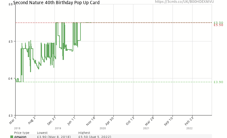 Amazon Price History Chart For Second Nature A 40th Birthday With Stars Pop Up Greeting Card