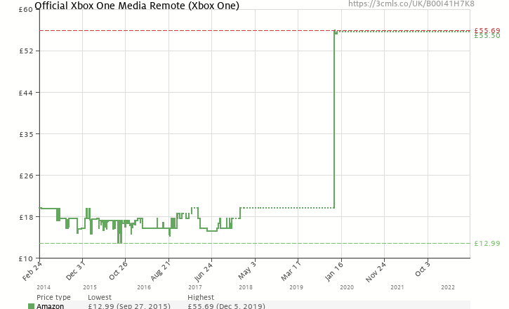 Official xbox one media remote xbox one b00i41h7k8 amazon amazon price history chart for official xbox one media remote xbox one b00i41h7k8 ccuart Choice Image