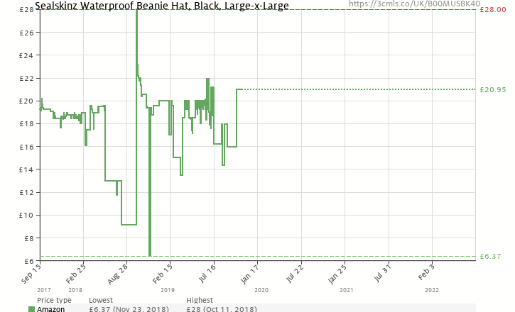 e0dddc12e1b Amazon price history chart for SEALSKINZ 100 Percent Waterproof