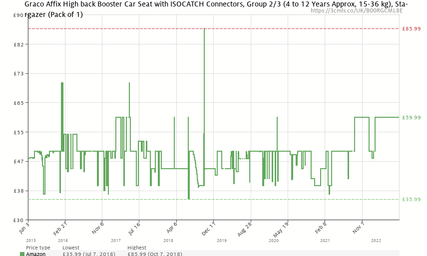 Graco Affix High back Booster Car Seat with ISOCATCH Connectors, Group 2/3 (4 to 12 Years Approx, 15-36 kg),Stargazer - Price History: B00RGCML8E