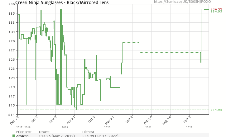 a67a026728 Amazon price history chart for Cressi Ninja Floating