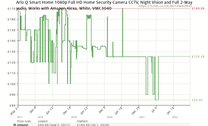 2f995a71188 Amazon price history chart for Arlo Q Smart Home 1080p Full HD Security  Camera