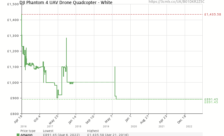 http://charts.camelcamelcamel.com/uk/B01DKR2Z5C/amazon.png?force=1&zero=0&w=725&h=440&desired=false&legend=1&ilt=1&tp=all&fo=0&lang=en