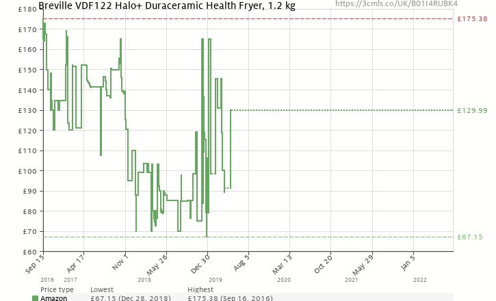 Amazon price history chart for Breville VDF122 Halo+ Duraceramic Health Fryer, 1.2 kg