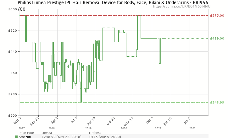 Amazon price history chart for Philips Lumea Prestige IPL Hair Removal Device