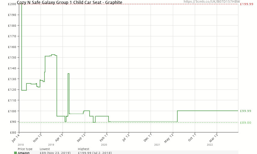Cozy N Safe Galaxy Group 1 Child Car Seat - Graphite - Price History: B07D157HBW