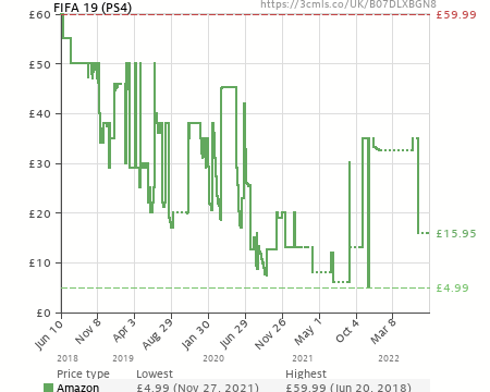 FIFA 19 (PS4) (B07DLXBGN8) | Amazon price tracker / tracking