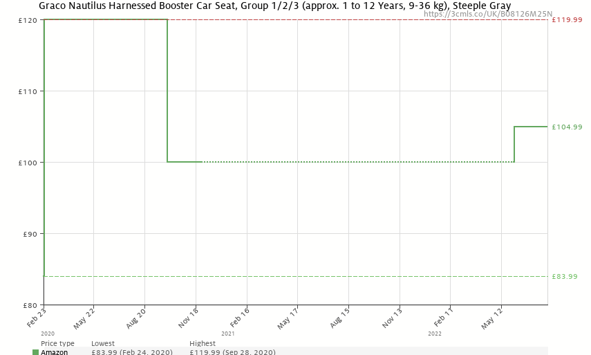 Graco Nautilus Harnessed Booster Car Seat, Group 1/2/3 (approx. 1 to 12 Years, 9-36 kg),Steeple Gray - Price History: B08126M25N