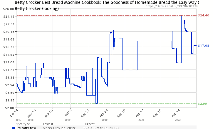 Amazon price history chart for Betty Crockers Best Bread Machine Cookbook
