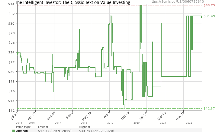 Amazon price history chart for The Intelligent Investor: The Classic Text on Value Investing