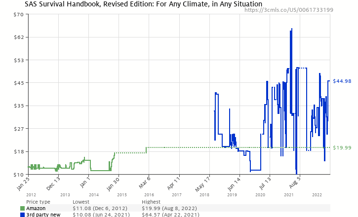 Amazon price history chart for SAS Survival Handbook, Revised Edition: For Any Climate, in Any Situation