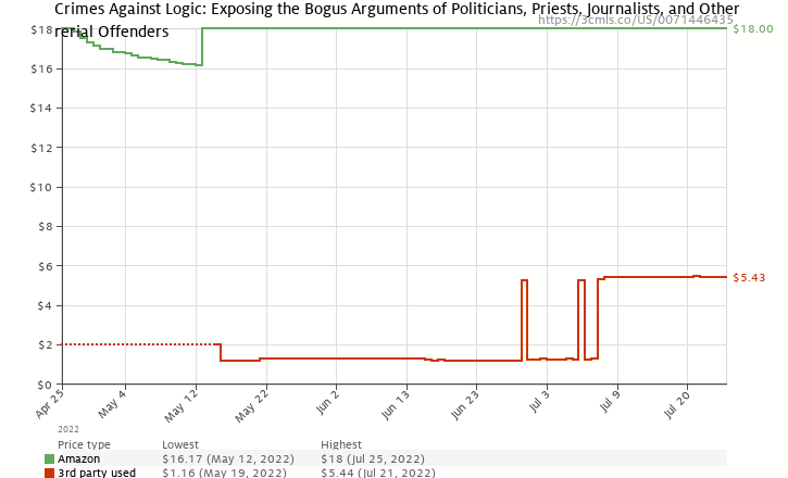 Amazon price history chart for Crimes Against Logic: Exposing the Bogus Arguments of Politicians, Priests, Journalists, and Other Serial Offenders