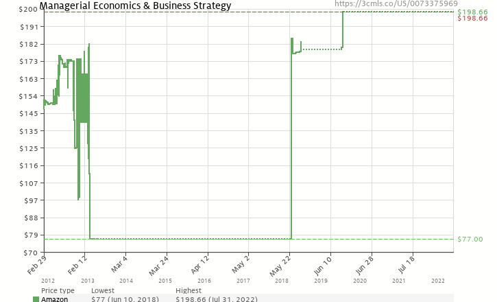 Amazon price history chart for Managerial Economics & Business Strategy