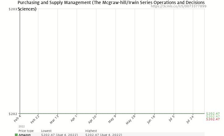 Amazon price history chart for Purchasing and Supply Management (McGraw-Hill/Irwin Series Operations and Decision Sciences)