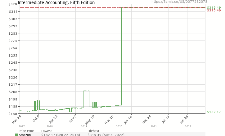 Amazon price history chart for Intermediate Accounting, Fifth Edition