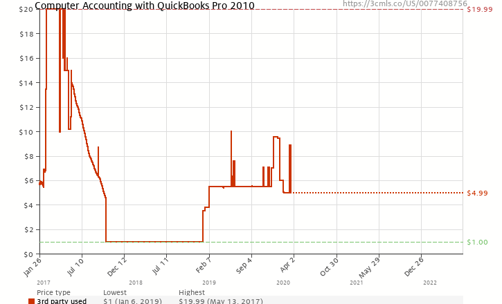 Amazon price history chart for Computer Accounting with QuickBooks Pro 2010
