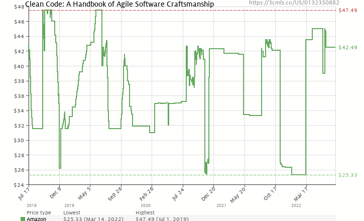 Amazon price history chart for Clean Code: A Handbook of Agile Software Craftsmanship