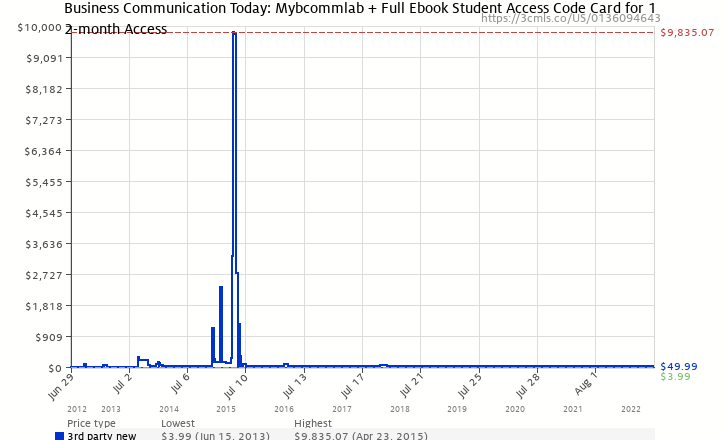 Amazon price history chart for MyBCommLab with Pearson eText -- Access Card -- for Business Communication Today (12-month access)