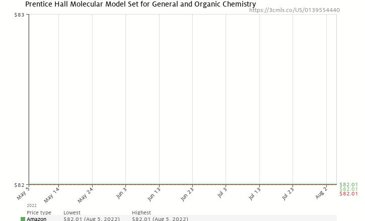 Amazon price history chart for Prentice Hall Molecular Model Set for General and Organic Chemistry