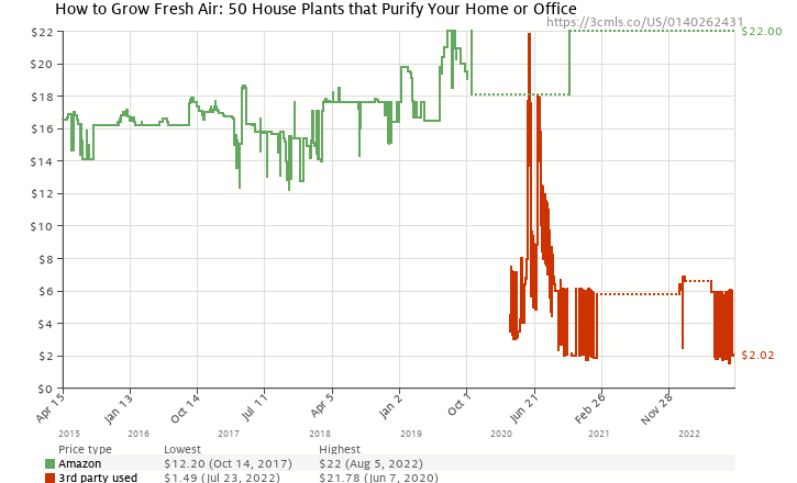 Amazon price history chart for How to Grow Fresh Air: 50 House Plants that Purify Your Home or Office