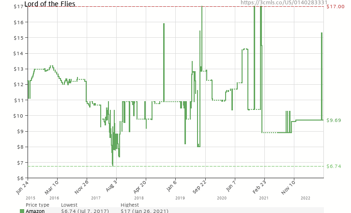 Lord of the flies 0140283331 amazon price tracker tracking amazon price history chart for lord of the flies 0140283331 ccuart Choice Image