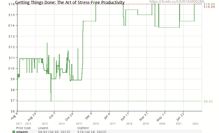 Amazon price history chart for Getting Things Done: The Art of Stress-Free Productivity