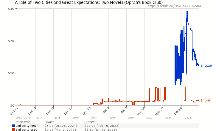 Amazon price history chart for A Tale of Two Cities and Great Expectations: Two Novels (Oprah's Book Club)