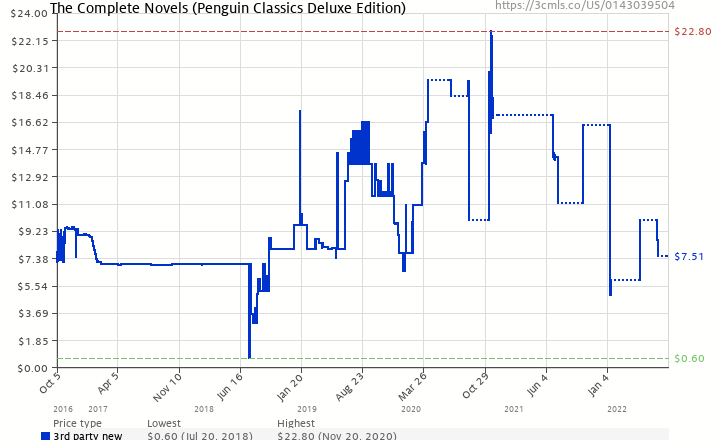 Amazon price history chart for The Complete Novels  (Penguin Classics Deluxe Edition)