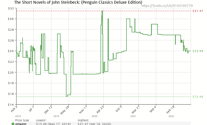 Amazon price history chart for The Short Novels of John Steinbeck: (Penguin Classics Deluxe Edition)