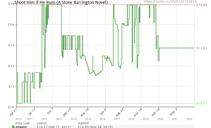 Amazon price history chart for Shoot Him if He Runs (Stone Barrington)