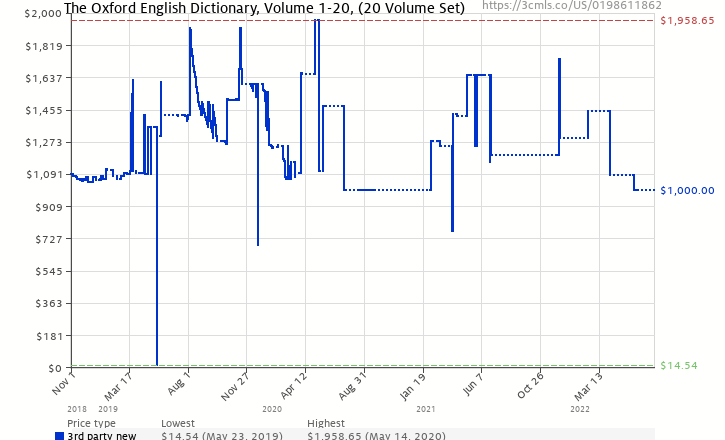 The oxford english dictionary 20 volume set vols 1 20 amazon price history chart for the oxford english dictionary 20 volume set vols ccuart Images