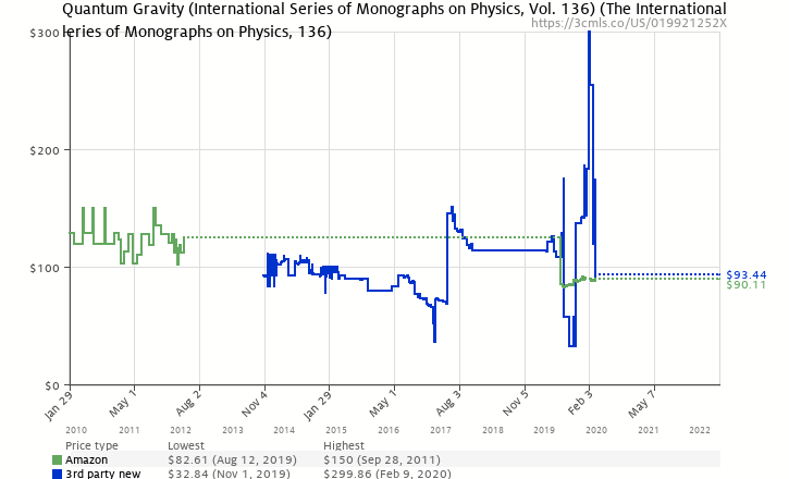 Amazon price history chart for Quantum Gravity (International Series of Monographs on Physics)