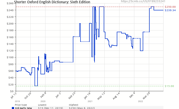 Shorter oxford english dictionary sixth edition 0199233241 amazon price history chart for shorter oxford english dictionary sixth edition 0199233241 ccuart Images