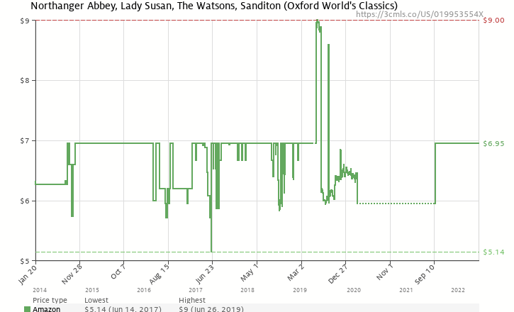 Northanger abbey lady susan the watsons sanditon oxford worlds amazon price history chart for northanger abbey lady susan the watsons sanditon ccuart Images
