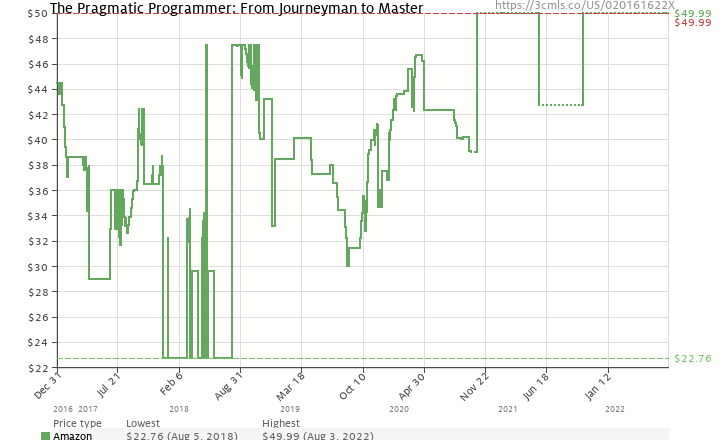 Amazon price history chart for The Pragmatic Programmer: From Journeyman to Master
