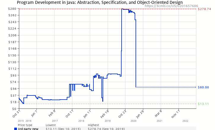 Program development in java abstraction specification and object amazon price history chart for program development in java abstraction specification and object ccuart Gallery