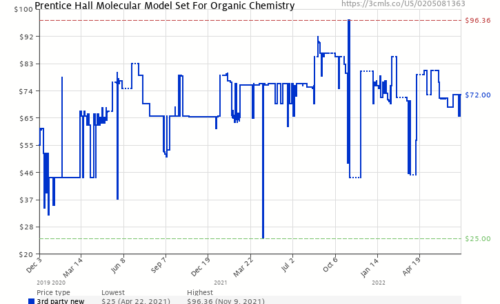 Amazon price history chart for Prentice Hall Molecular Model Set For Organic Chemistry