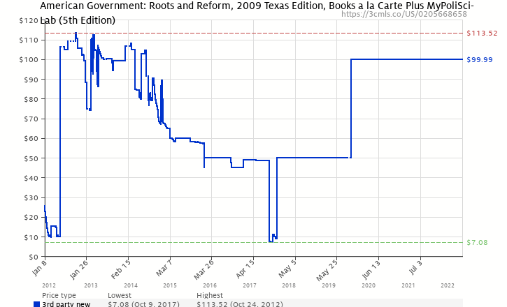Amazon price history chart for American Government: Roots and Reform, 2009 Texas Edition, Books a la Carte Plus MyPoliSciLab (5th Edition)