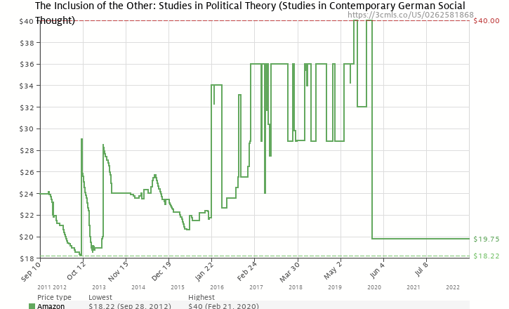 Amazon price history chart for The Inclusion of the Other: Studies in Political Theory (Studies in Contemporary German Social Thought)