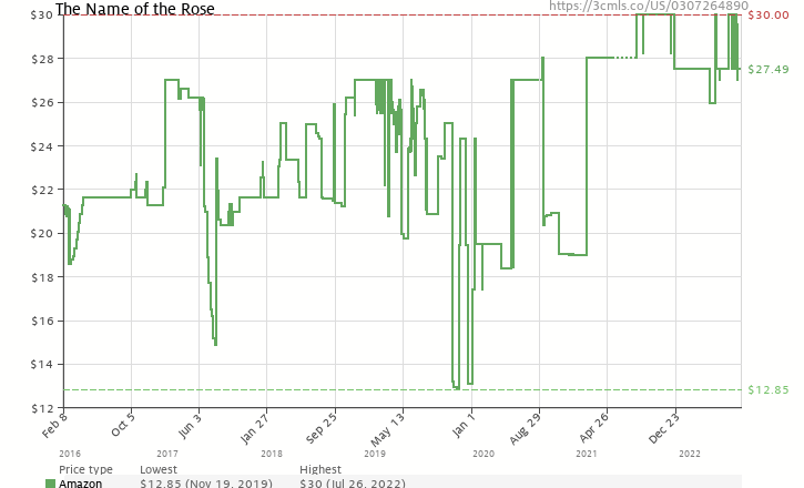 Amazon price history chart for The Name of the Rose (Everyman's Library Classics & Contemporary Classics)